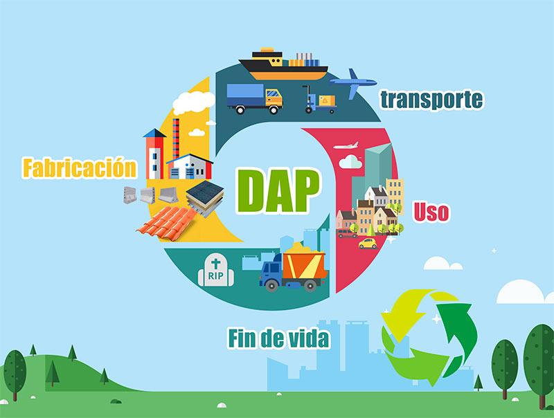 Ciclo de vida productos DAP