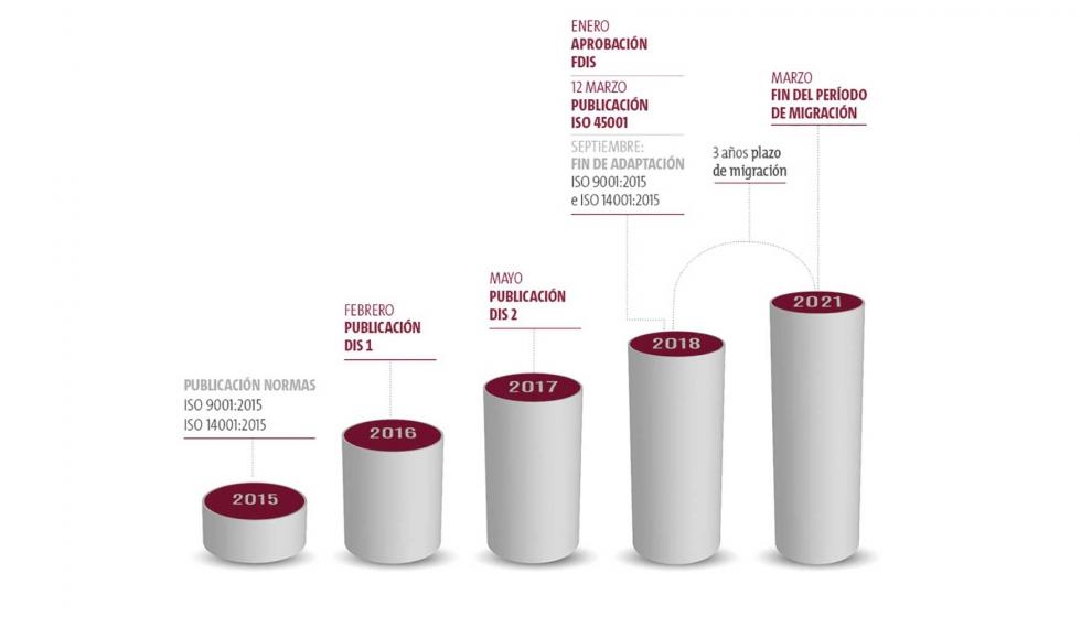 Plazo migracion ISO 45001