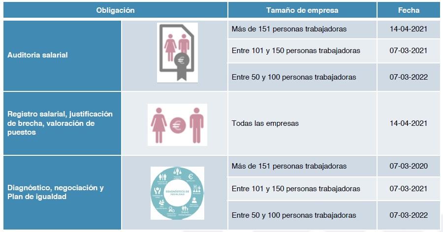 Plan de igualdad obligacion